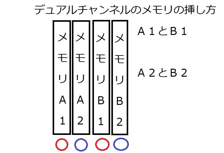 7-3デュアルチャンネルでのメモリの挿し方