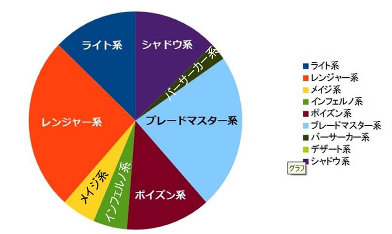 0-TFT-上位入賞-占有率-グラフ-パッチ10-3